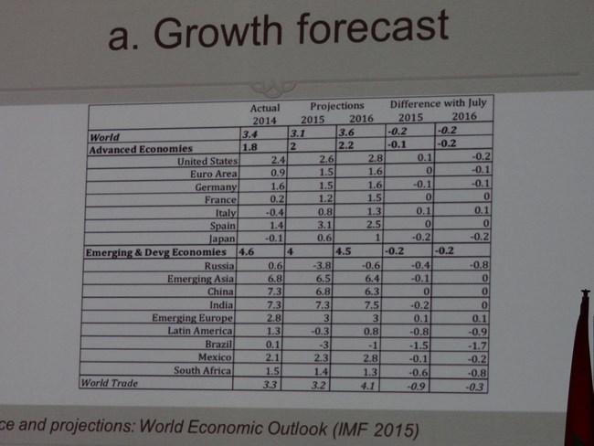 10, Economia mondiala
