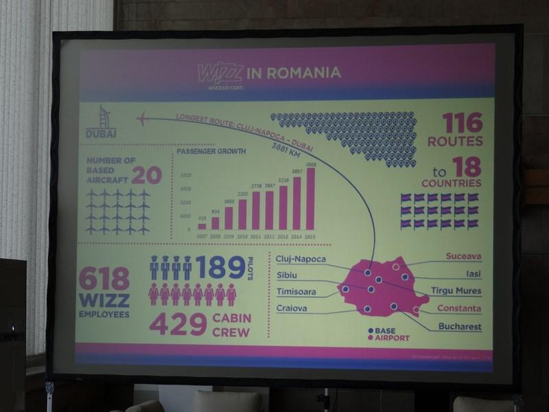 15. Wizz in Romania