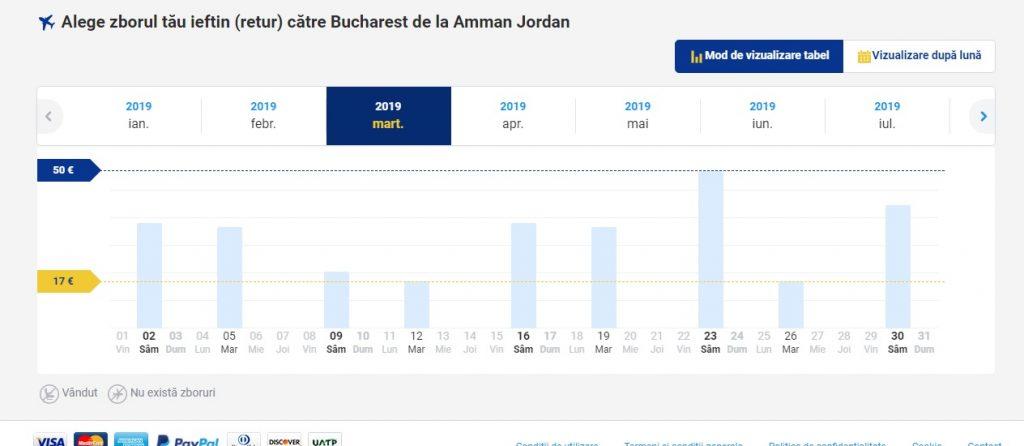 Ryanair Amman retur